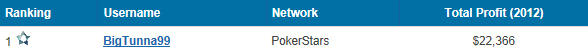 SNG Poker Stats